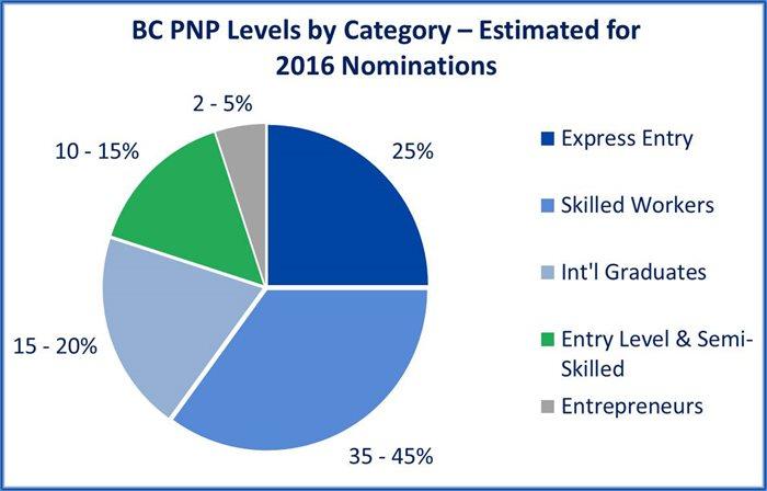 2016年BCPNP各类别申请人比例-飞出国2016年11月数据